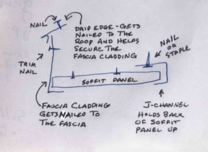 Anatomy of a soffit